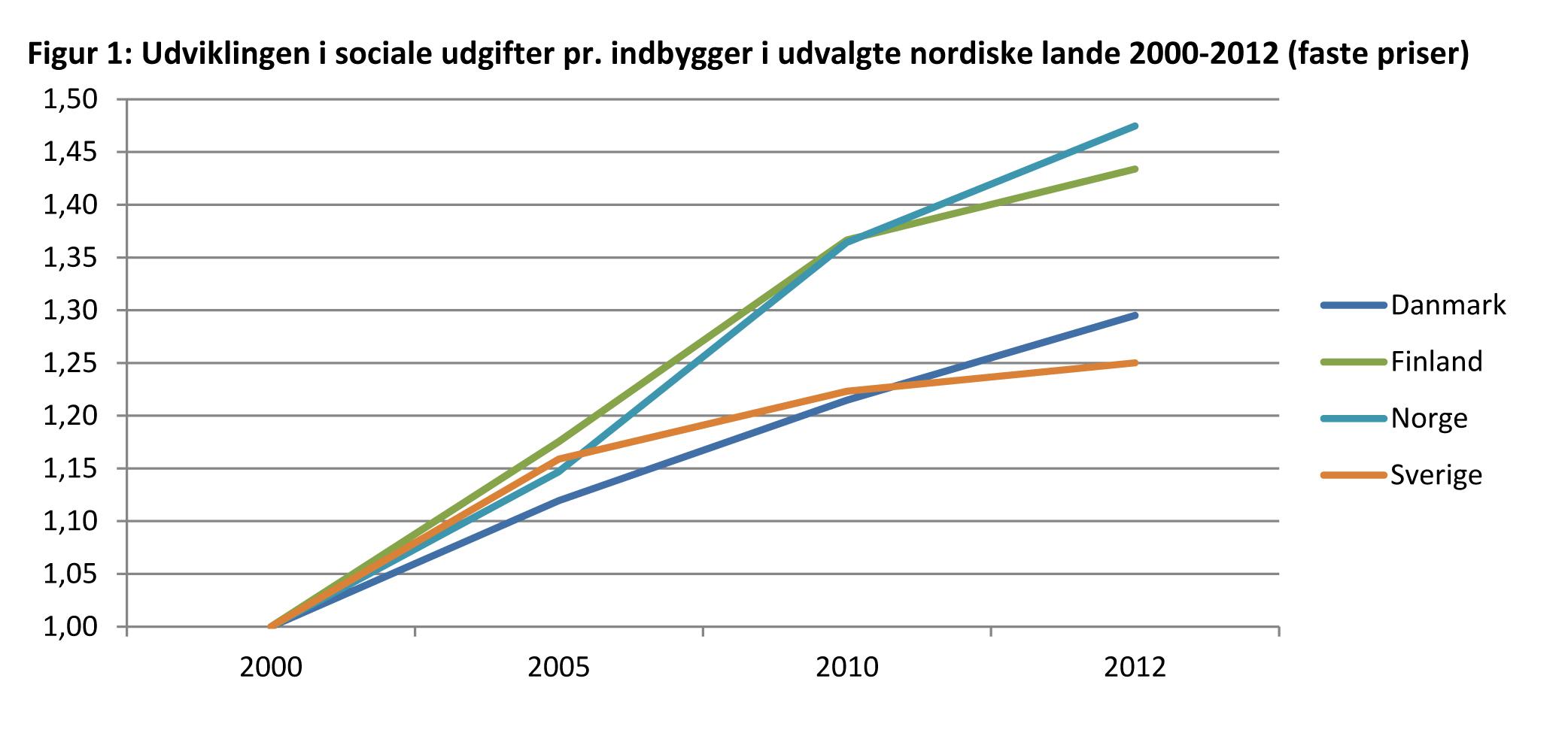 Sociale udgifter pr. indbygger 2000-2012