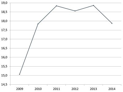 Figur 1. Andel 0-årige i dagtilbud, 2009-2014