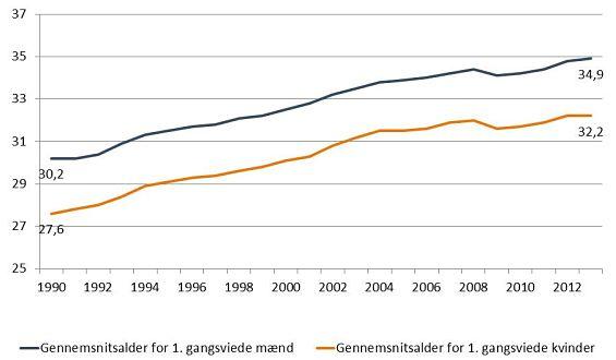 Figur 1. Gennemsnitsalder for førstegangsviede, 1990-2013, år.