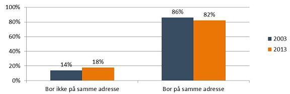 Figur 2. Samboende på vielsesdagen, 2003 og 2013, procent.