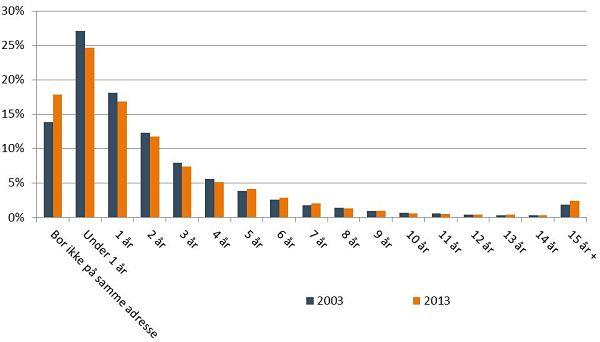 Figur 3. Varighed af forudgående samliv, 2003 og 2013, procent.