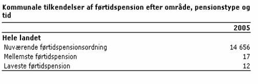 Kommunale tilkendelser af førtidspension efter område, pensionstype og tid