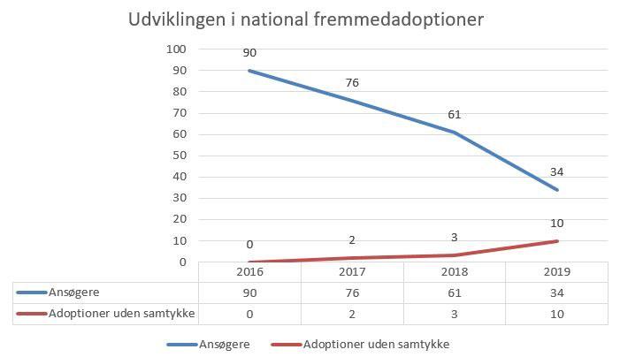 adoptionsgraf.JPG