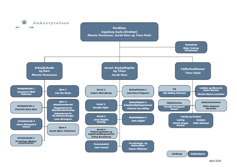 Organisationsdiagram april 2020.jpg