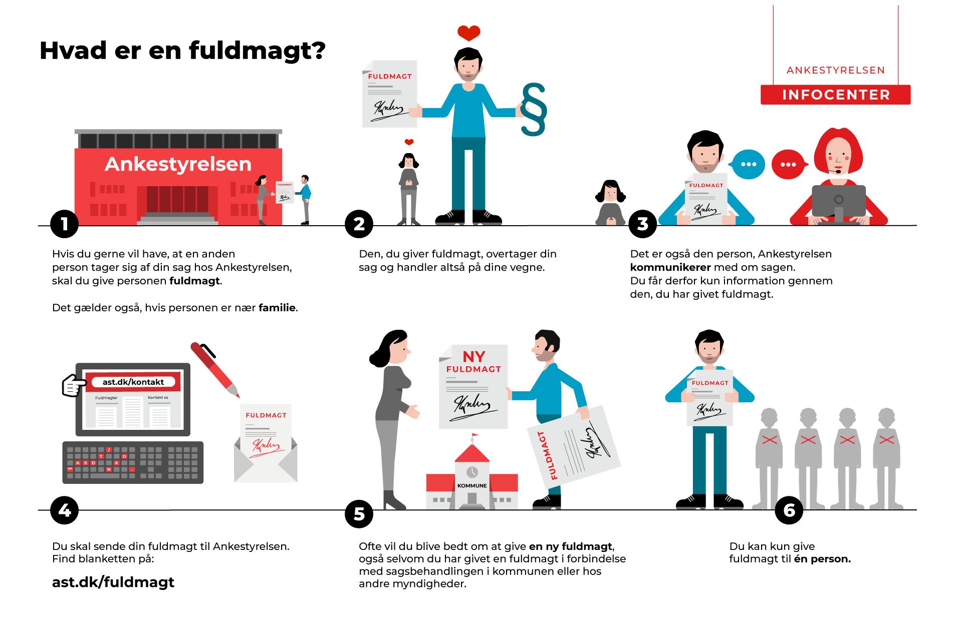 Infografik - hvad er en fuldmagt