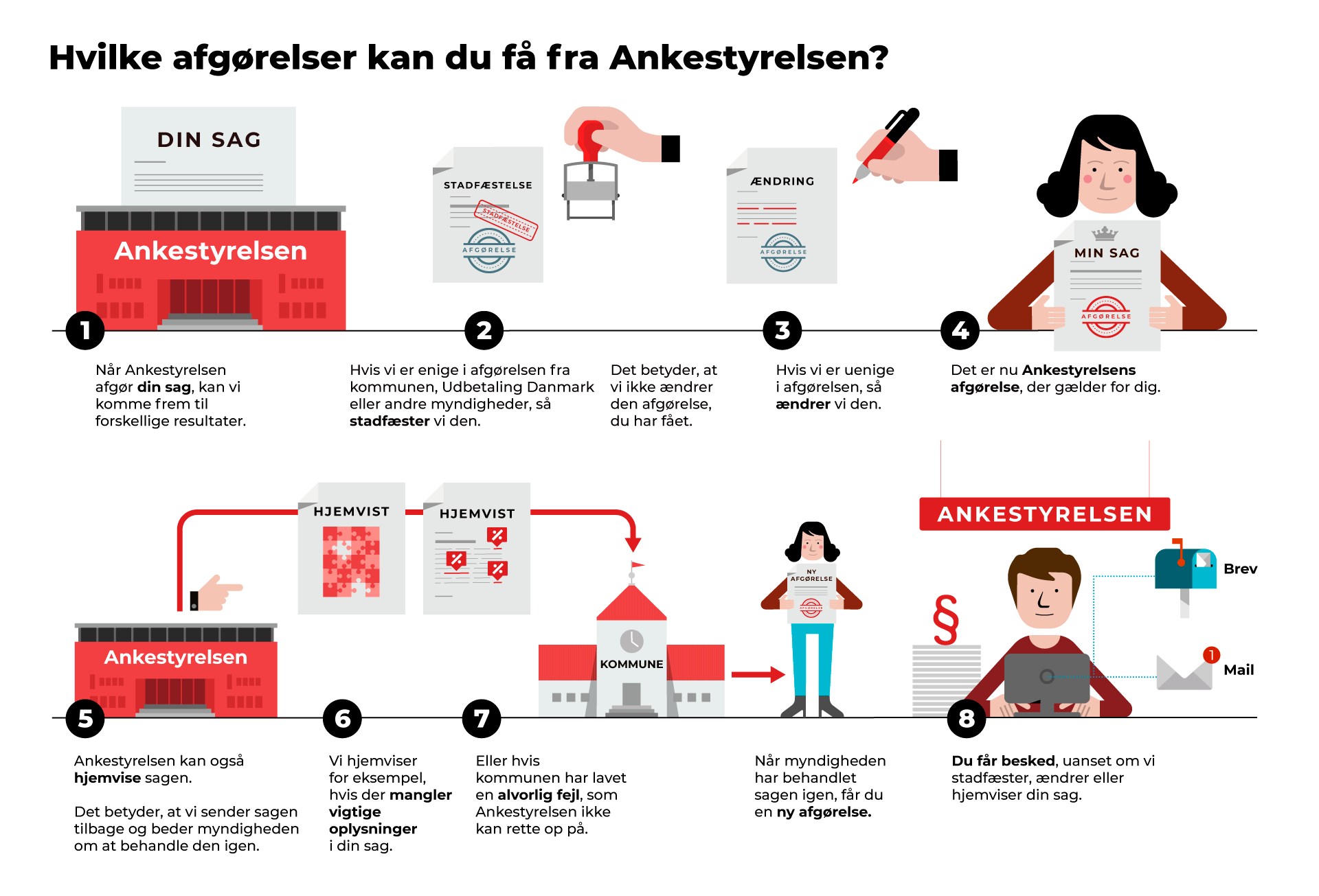 Infografik - typer af afgørelser