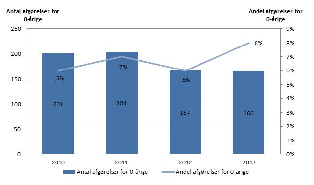 Figur 1: Afgørelser om anbringelse af 0-årige, 2010-2013, antal og procent