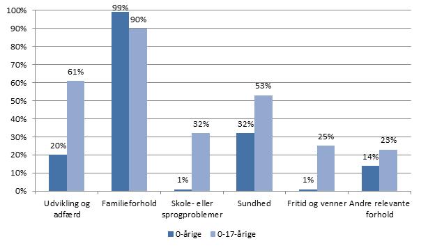 Figur 2: Afgørelser om anbringelse fordelt på alder og årsag til anbringelse, 2013, procent