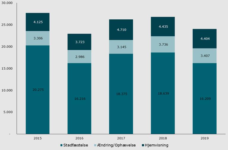Figur 1 Antal realitetsbehandlede sager fordelt på sagsudfald 2015-19.png