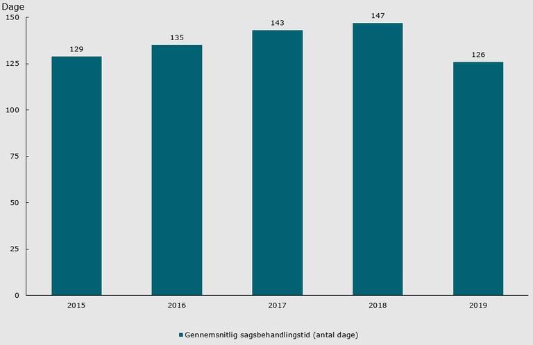 Figur 2 Gennemsnitlig sagsbehandlingstid 2015-2019 (opgjort i dage).png